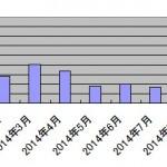 2014年12月のアドセンス収益 月末に激減