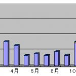 2015年2月のアドセンスとアフィリエイトの収益